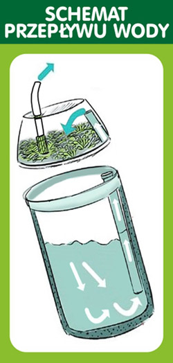 Schemat_przeplywu_wody